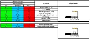 hodnotyty odporů funkcí W/R plug
